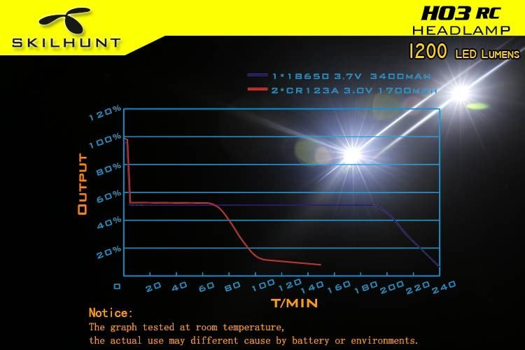 H03 RC USB magnetic rechargeable LED headlamp 8